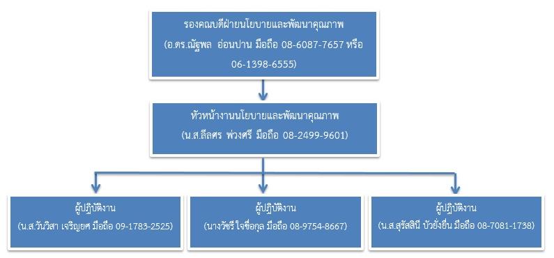 SCPN Call Tree 2016